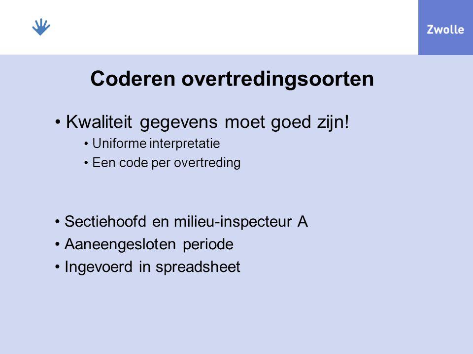 Coderen overtredingsoorten