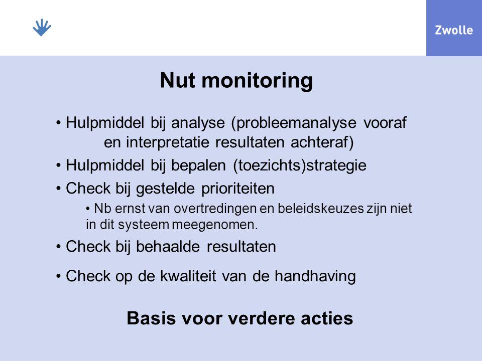 Nut monitoring Basis voor verdere acties