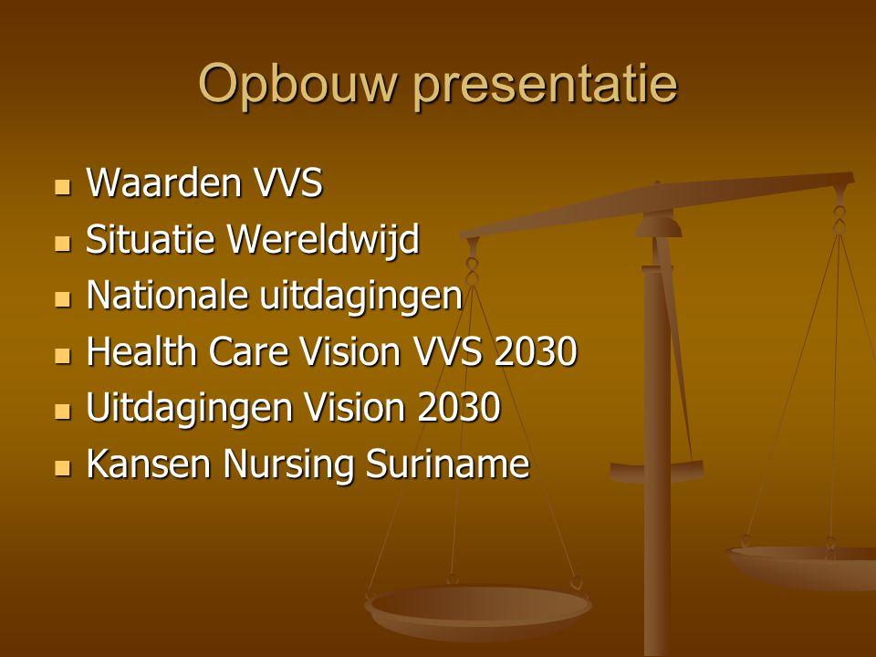 Opbouw presentatie Waarden VVS Situatie Wereldwijd