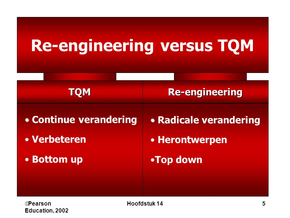 Re-engineering versus TQM