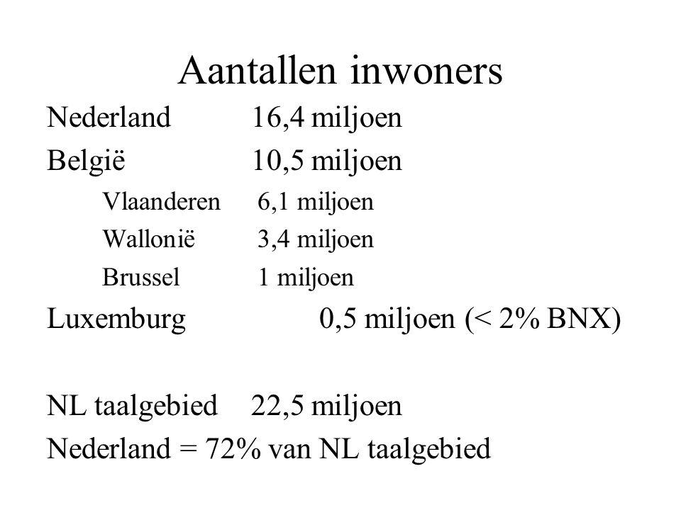Aantallen inwoners Nederland 16,4 miljoen België 10,5 miljoen