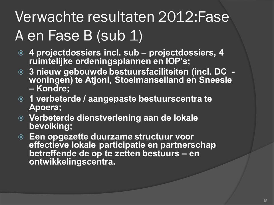 Verwachte resultaten 2012:Fase A en Fase B (sub 1)