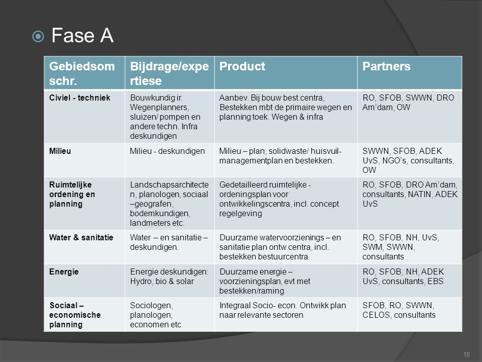Fase A Gebiedsomschr. Bijdrage/expertiese Product Partners