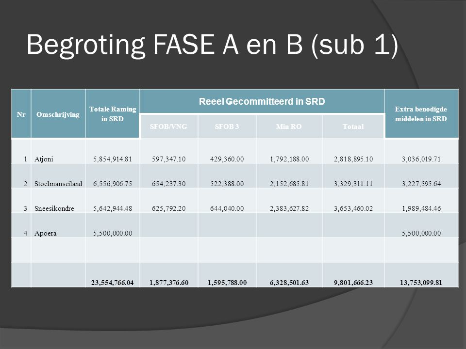 Begroting FASE A en B (sub 1)