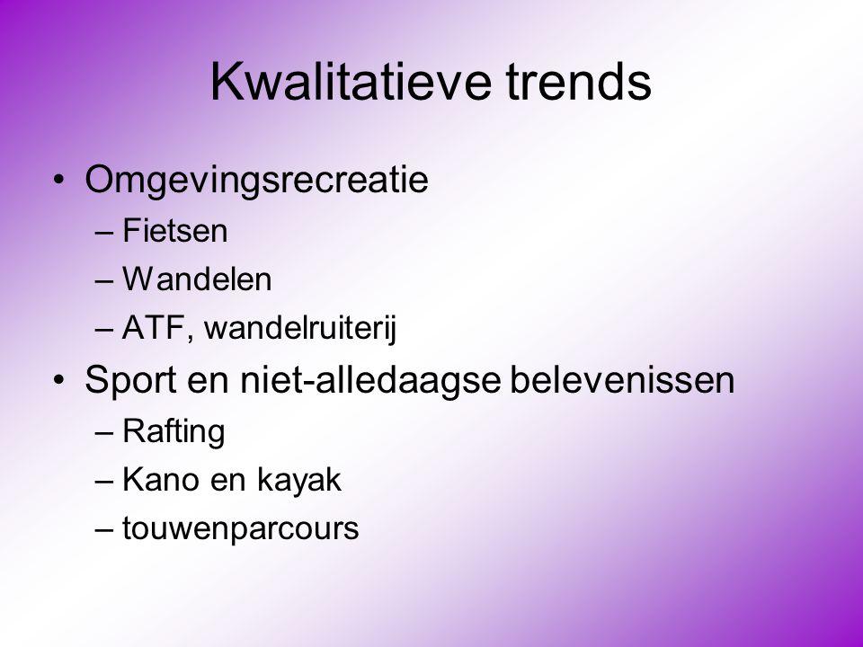 Kwalitatieve trends Omgevingsrecreatie