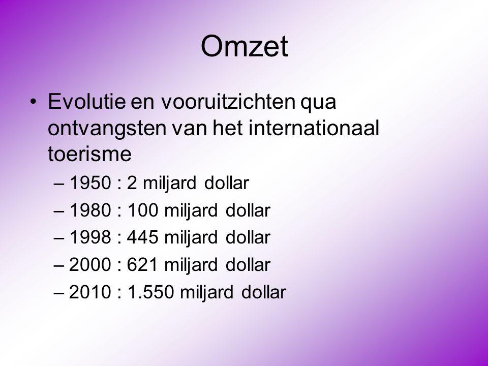 Omzet Evolutie en vooruitzichten qua ontvangsten van het internationaal toerisme. 1950 : 2 miljard dollar.