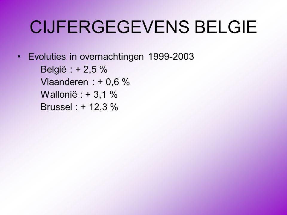 CIJFERGEGEVENS BELGIE