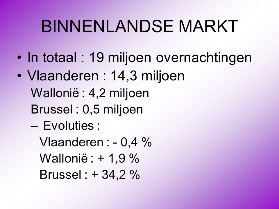 BINNENLANDSE MARKT In totaal : 19 miljoen overnachtingen
