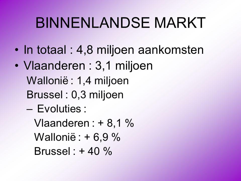 BINNENLANDSE MARKT In totaal : 4,8 miljoen aankomsten