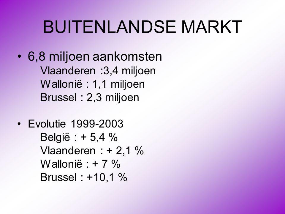 BUITENLANDSE MARKT 6,8 miljoen aankomsten Vlaanderen :3,4 miljoen