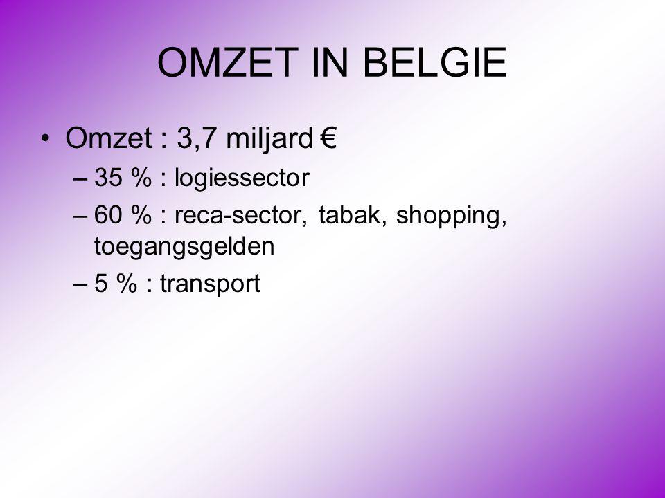 OMZET IN BELGIE Omzet : 3,7 miljard € 35 % : logiessector