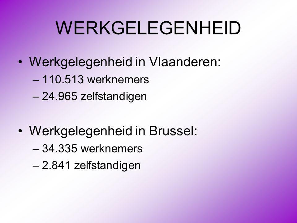 WERKGELEGENHEID Werkgelegenheid in Vlaanderen: