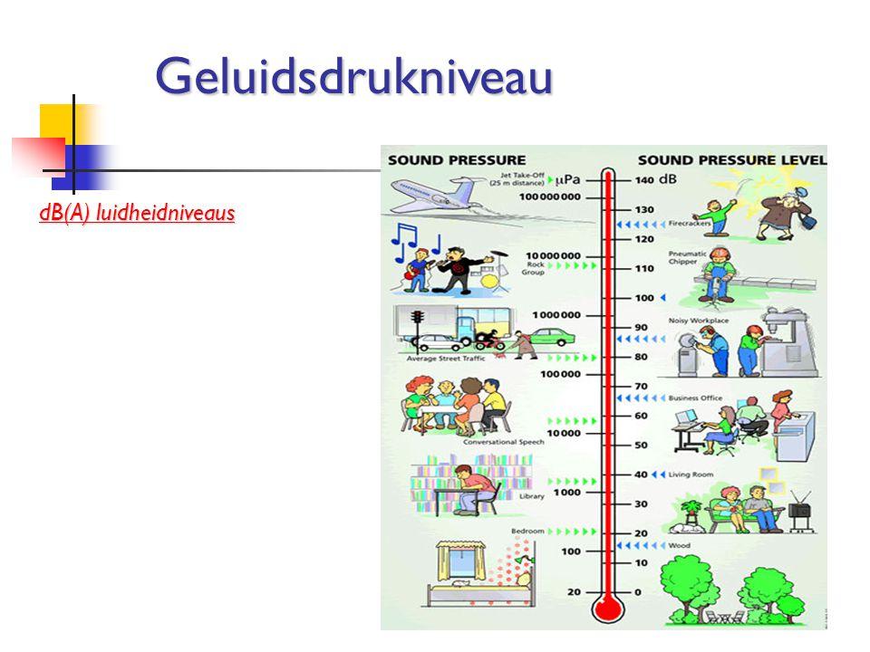 Geluidsdrukniveau dB(A) luidheidniveaus