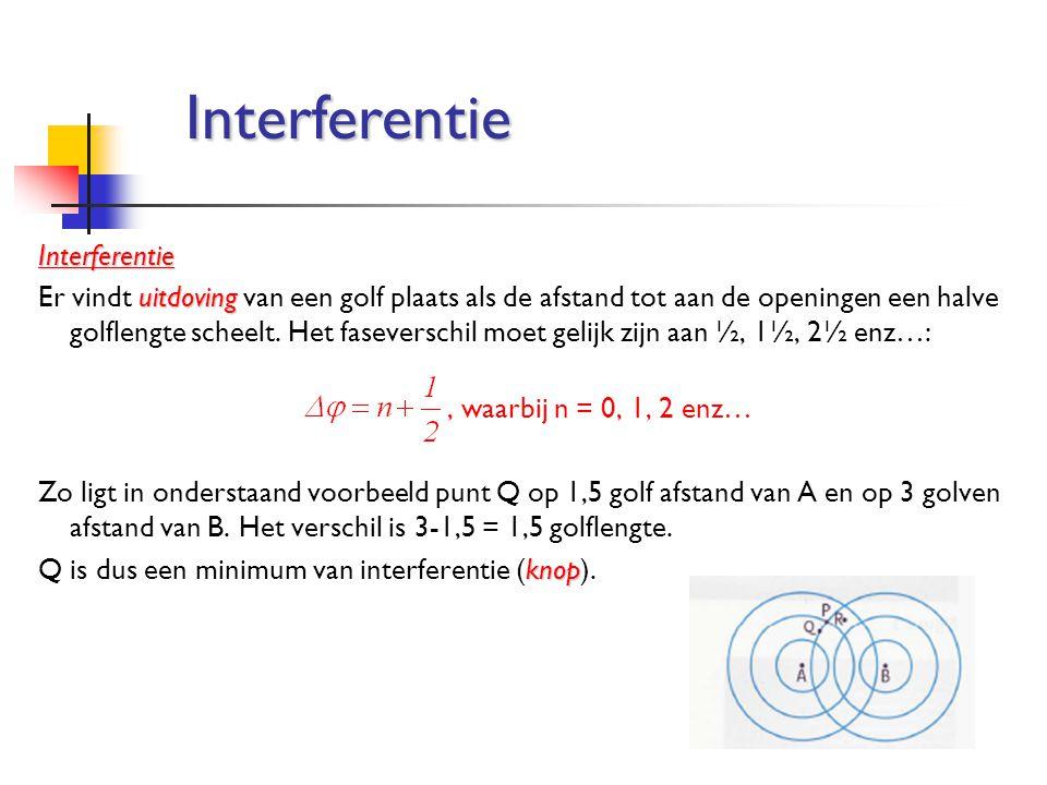 Interferentie Interferentie