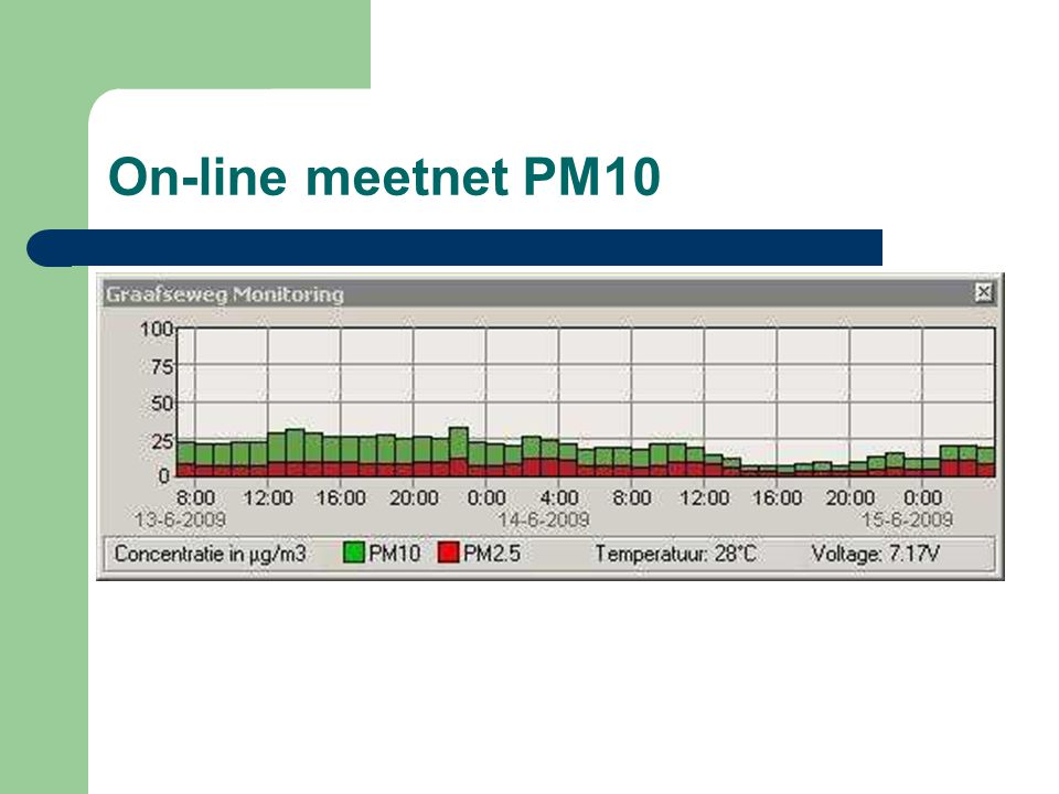 On-line meetnet PM10