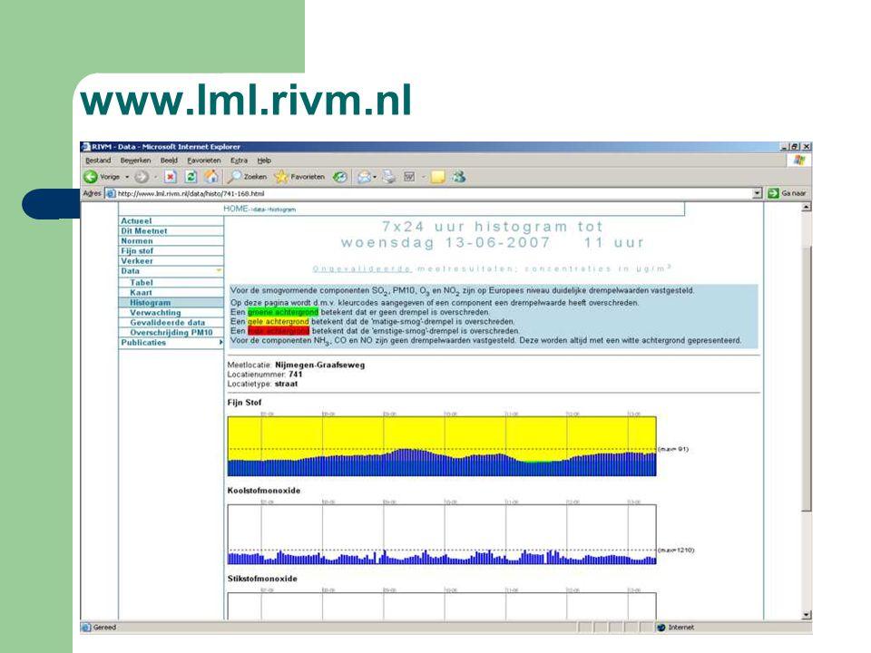 www.lml.rivm.nl