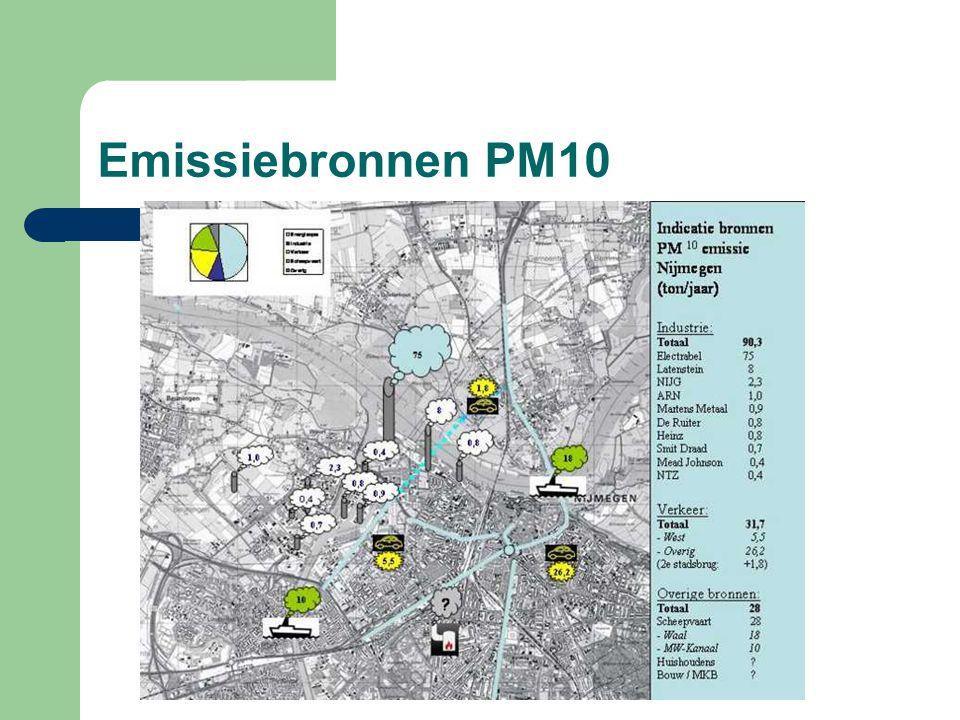 Emissiebronnen PM10