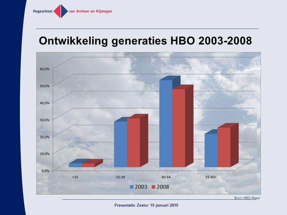 Ontwikkeling generaties HBO 2003-2008