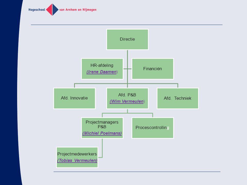 Directie (Irene Daamen) HR-afdeling. Afd. Innovatie. (Wim Vermeulen) Afd. P&B. (Michiel Poelmans)