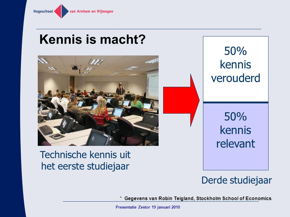 Kennis is macht 50% kennis verouderd 50% kennis relevant