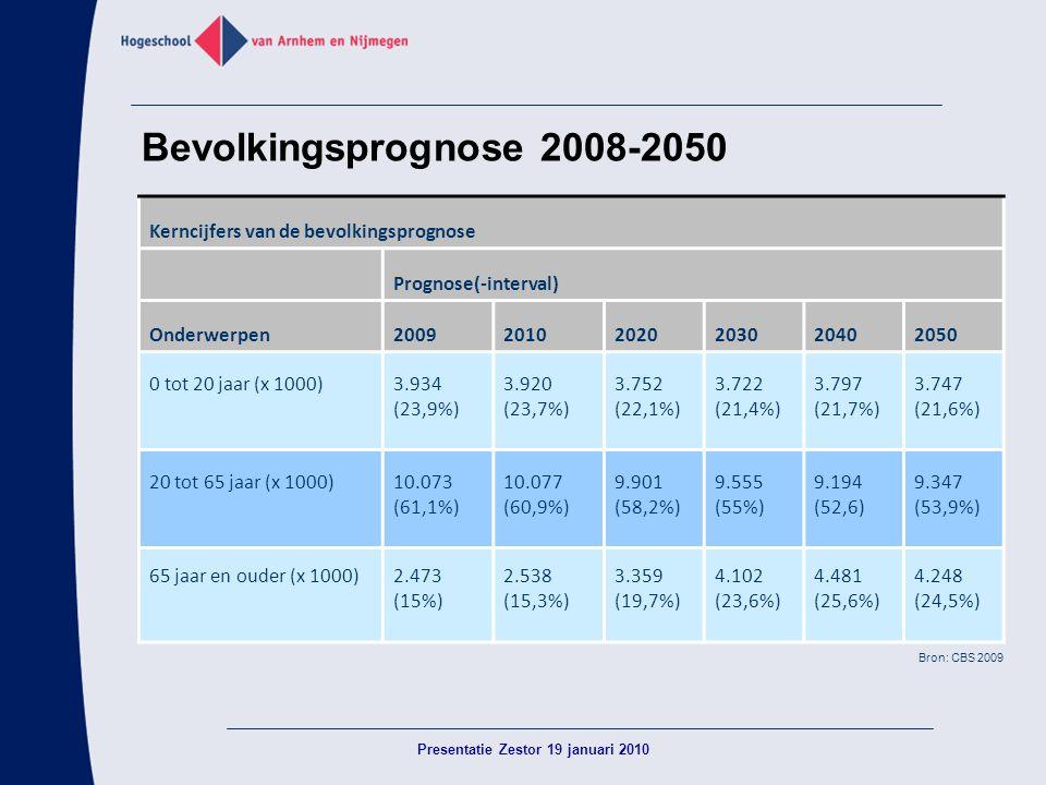 Presentatie Zestor 19 januari 2010