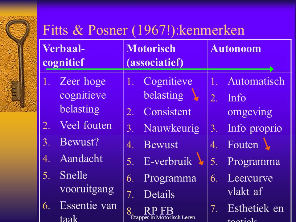Fitts & Posner (1967!):kenmerken