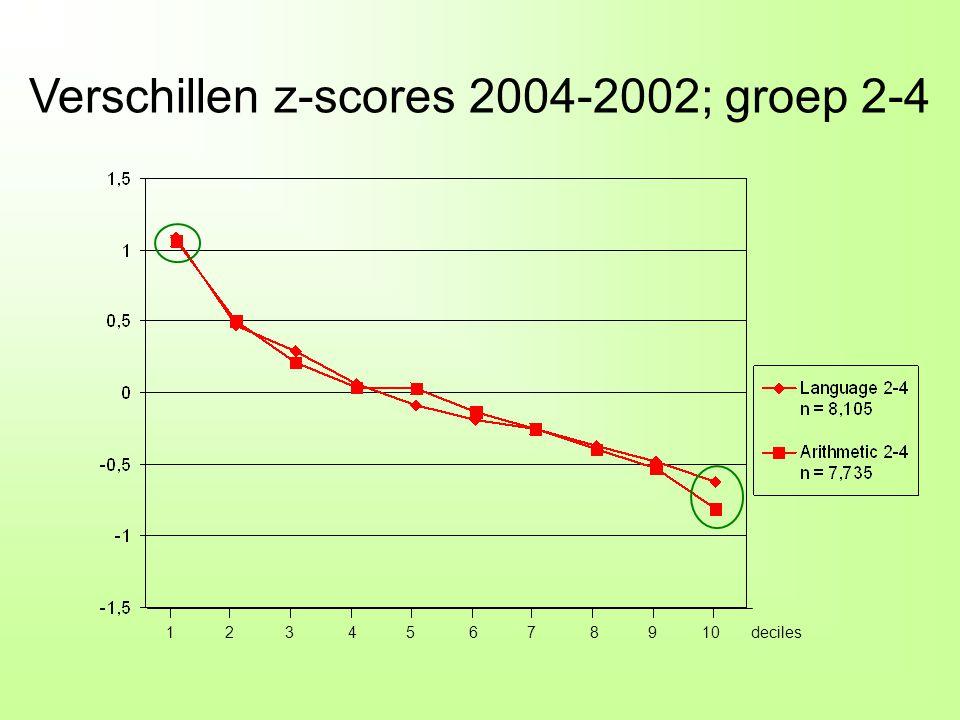 Verschillen z-scores 2004-2002; groep 2-4