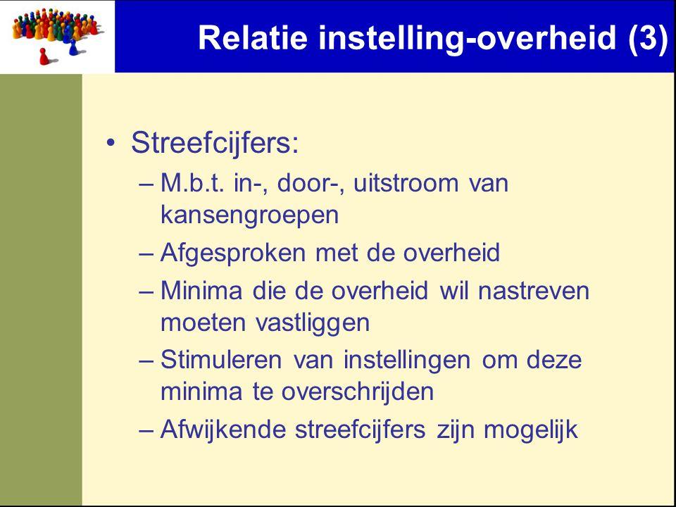 Relatie instelling-overheid (3)