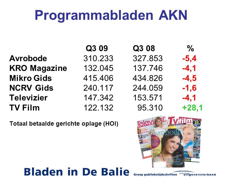 Programmabladen AKN Q3 09 Q3 08 % Avrobode 310.233 327.853 -5,4