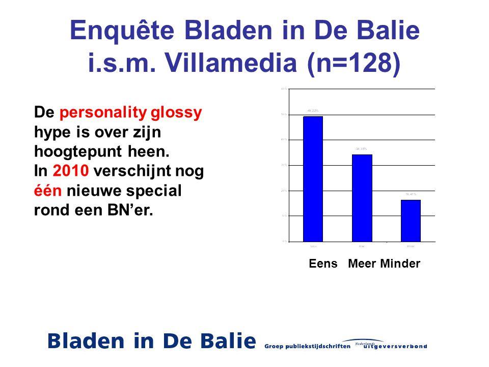 Enquête Bladen in De Balie i.s.m. Villamedia (n=128)