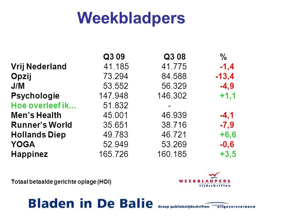 Weekbladpers Q3 09 Q3 08 % Vrij Nederland 41.185 41.775 -1,4