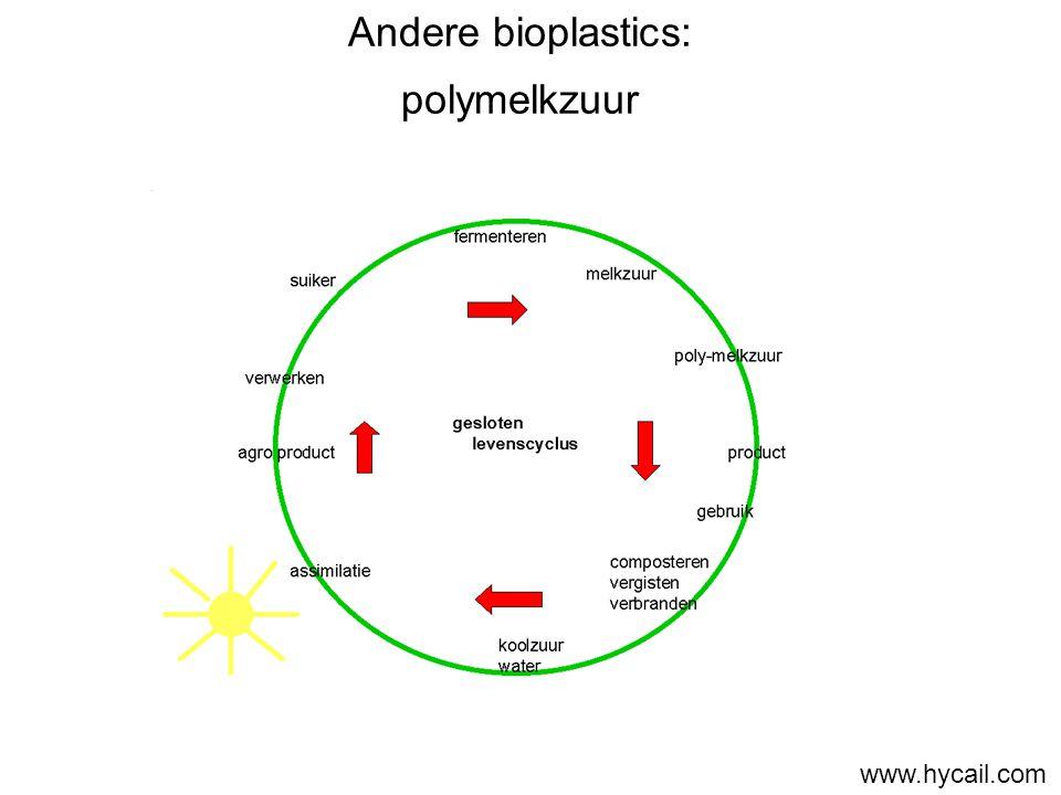 Andere bioplastics: polymelkzuur