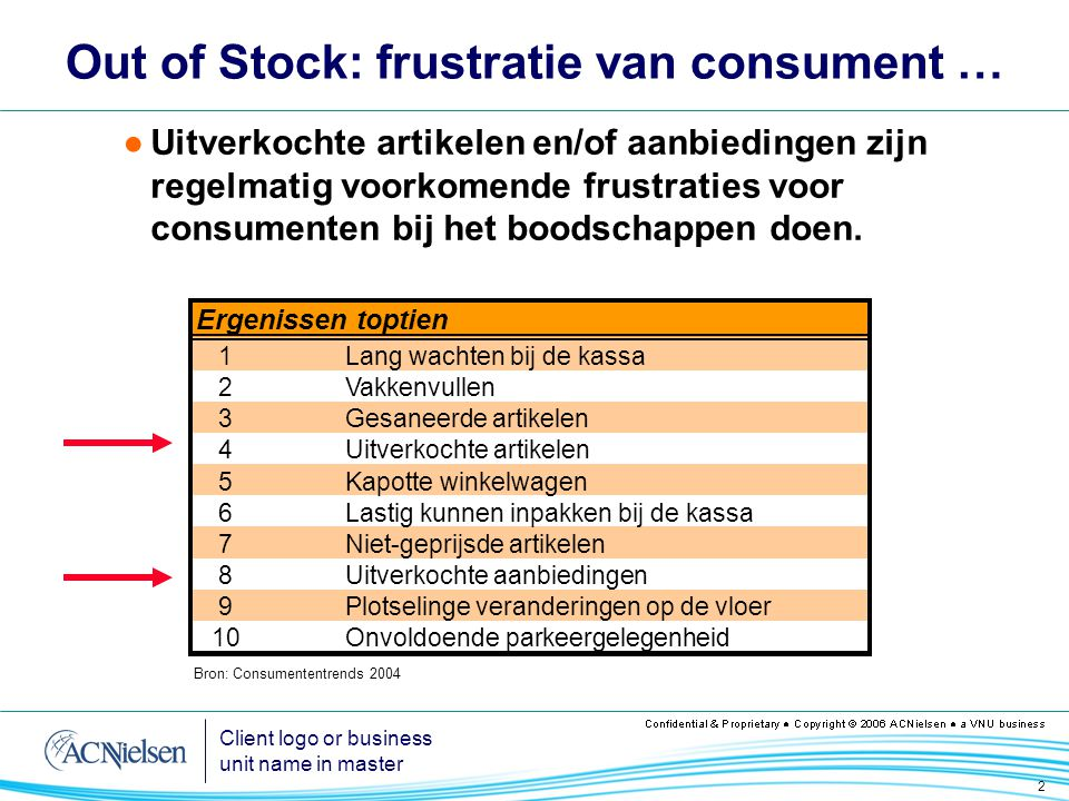 Out of Stock: frustratie van consument …