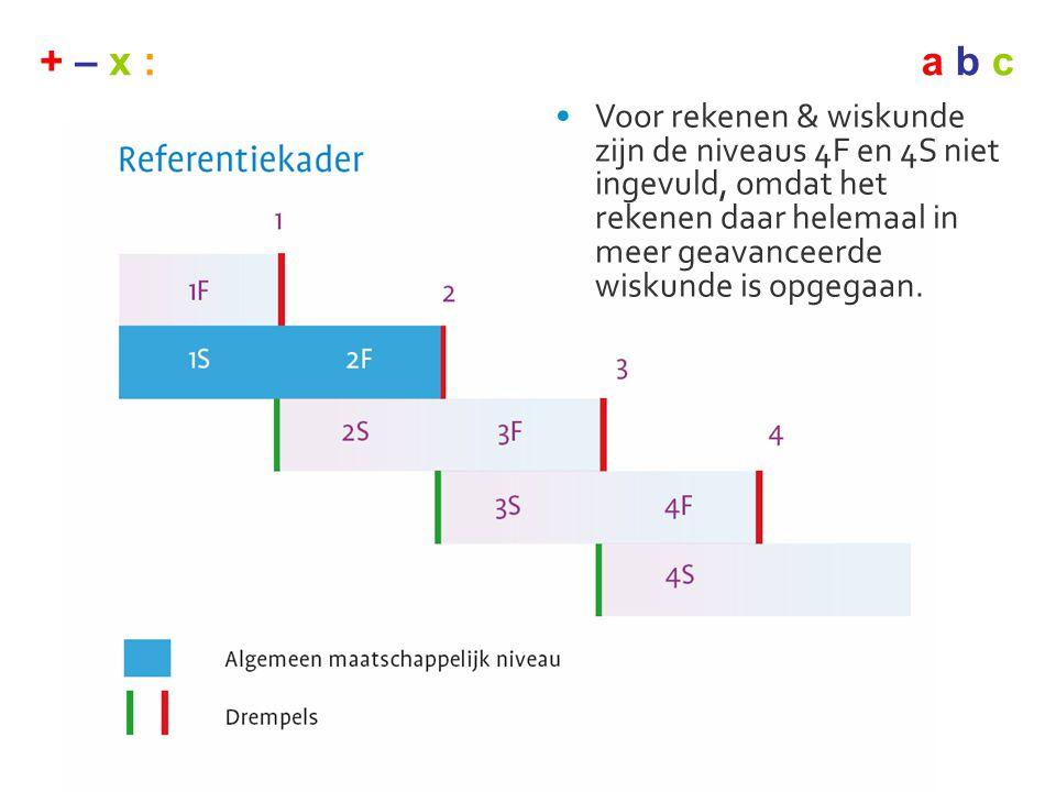 Voor rekenen & wiskunde zijn de niveaus 4F en 4S niet ingevuld, omdat het rekenen daar helemaal in meer geavanceerde wiskunde is opgegaan.