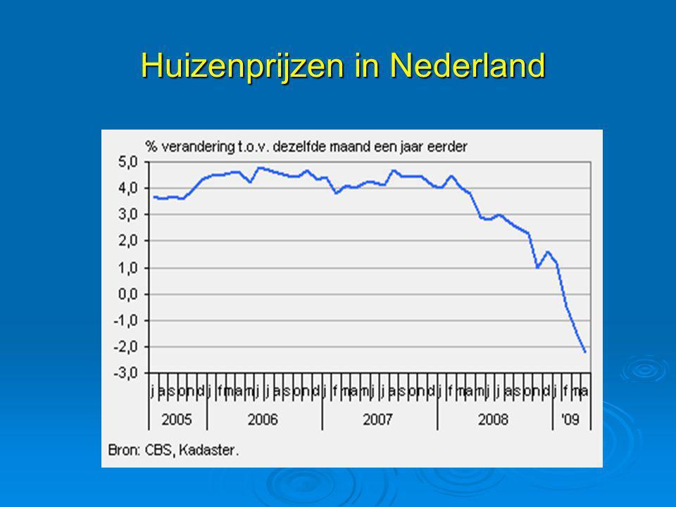 Huizenprijzen in Nederland