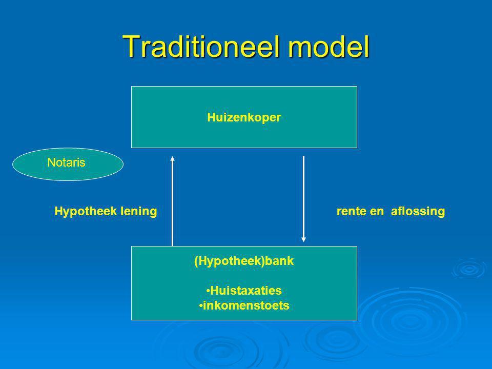 Traditioneel model Huizenkoper Notaris Hypotheek lening