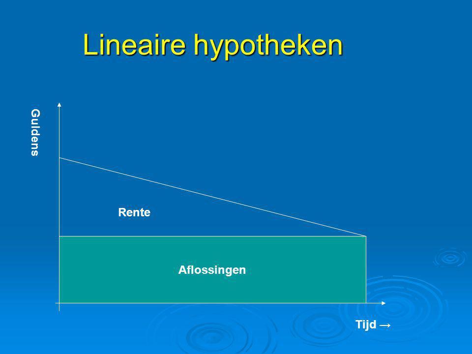 Lineaire hypotheken Guldens Rente Aflossingen Tijd →
