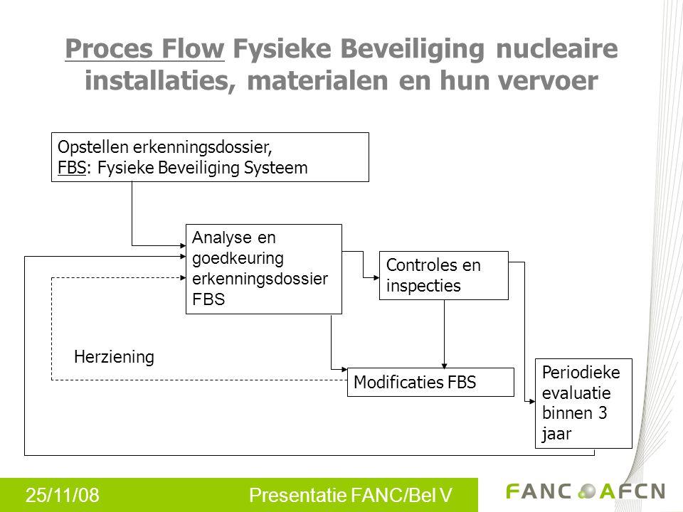Proces Flow Fysieke Beveiliging nucleaire installaties, materialen en hun vervoer
