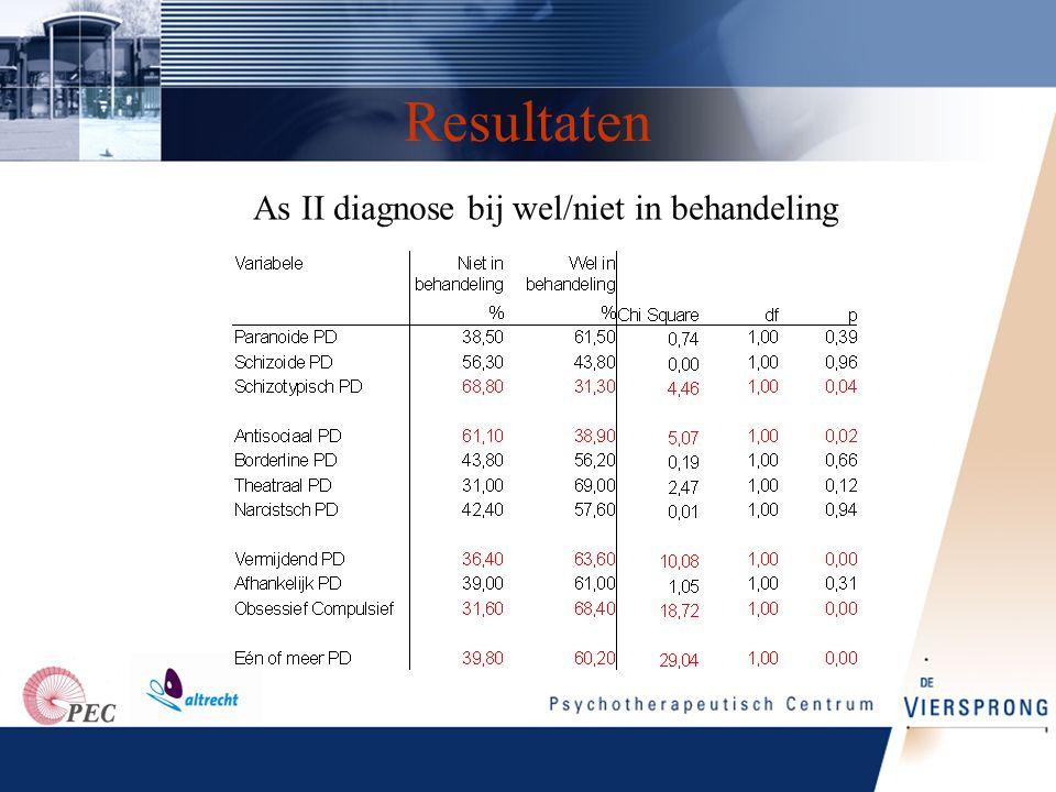 As II diagnose bij wel/niet in behandeling