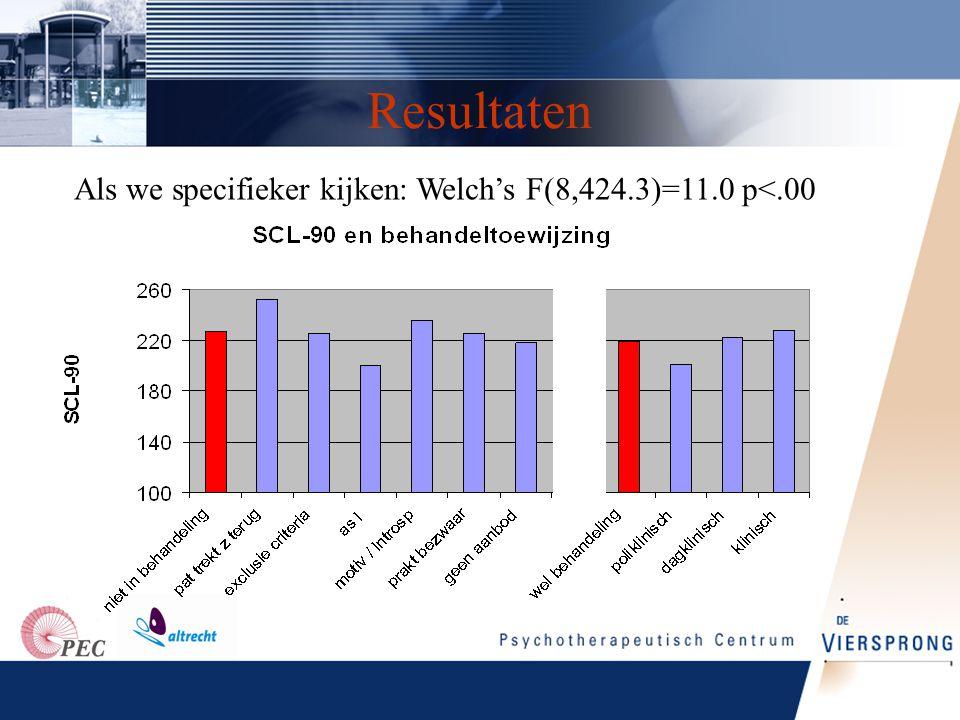 Resultaten Als we specifieker kijken: Welch's F(8,424.3)=11.0 p<.00