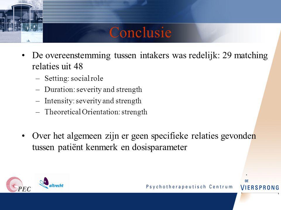 Conclusie De overeenstemming tussen intakers was redelijk: 29 matching relaties uit 48. Setting: social role.