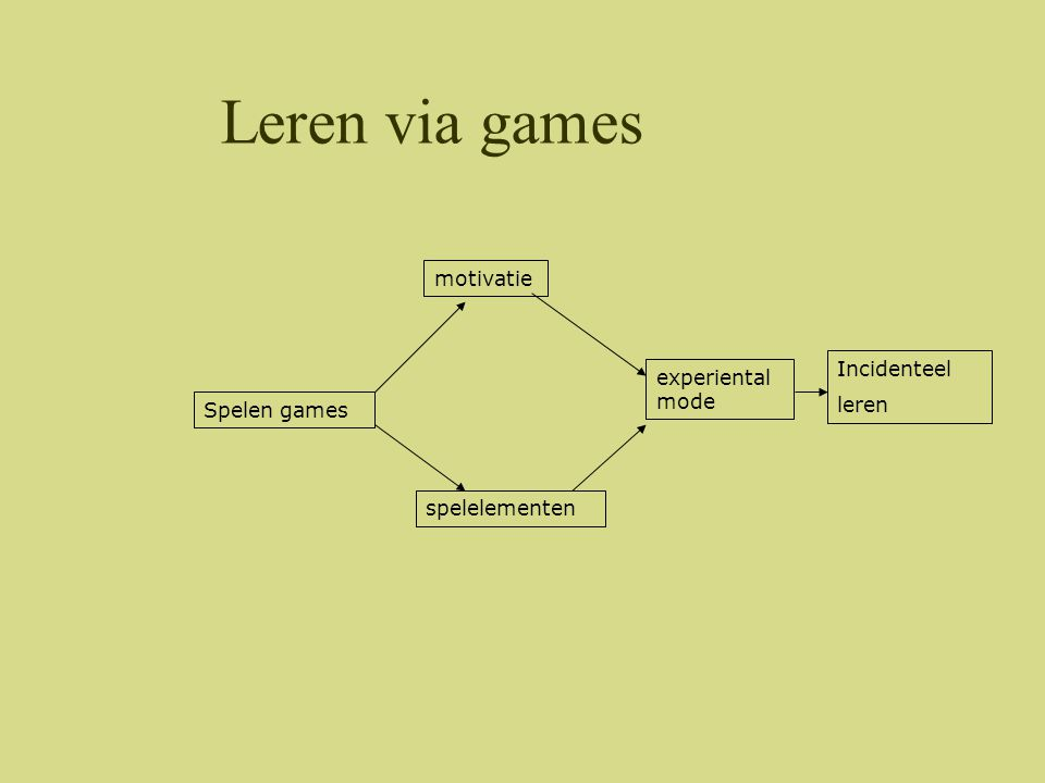 Leren via games motivatie Incidenteel experiental mode leren