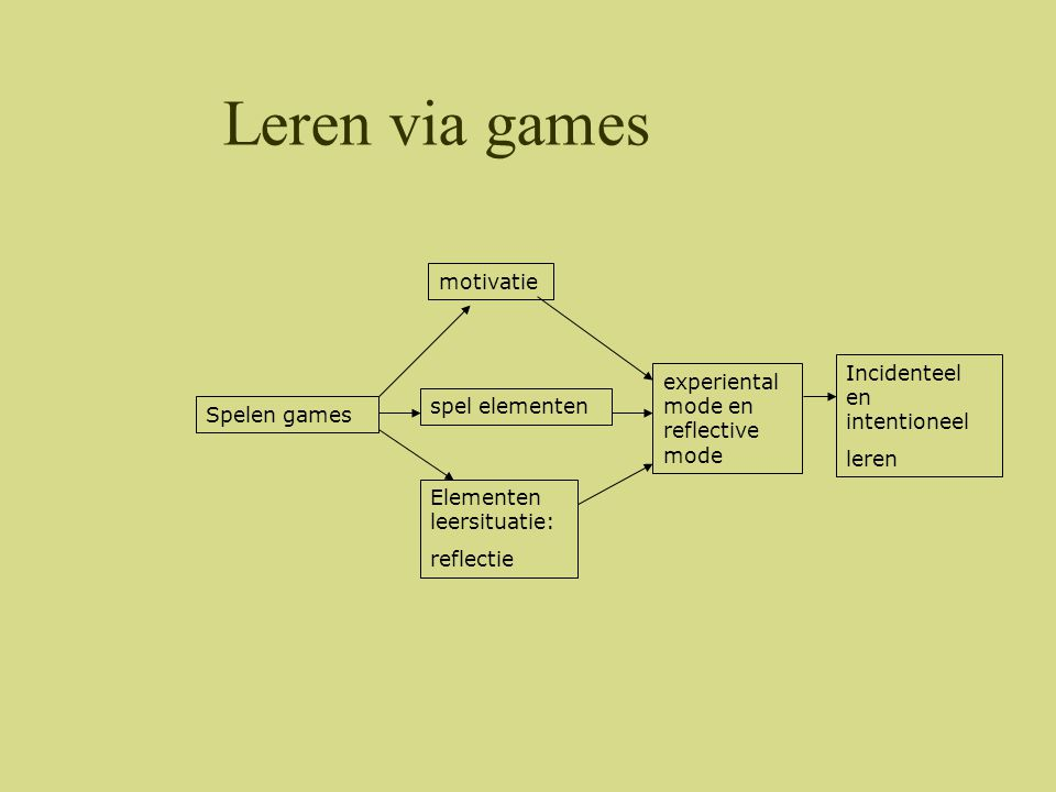 Leren via games motivatie Incidenteel en intentioneel