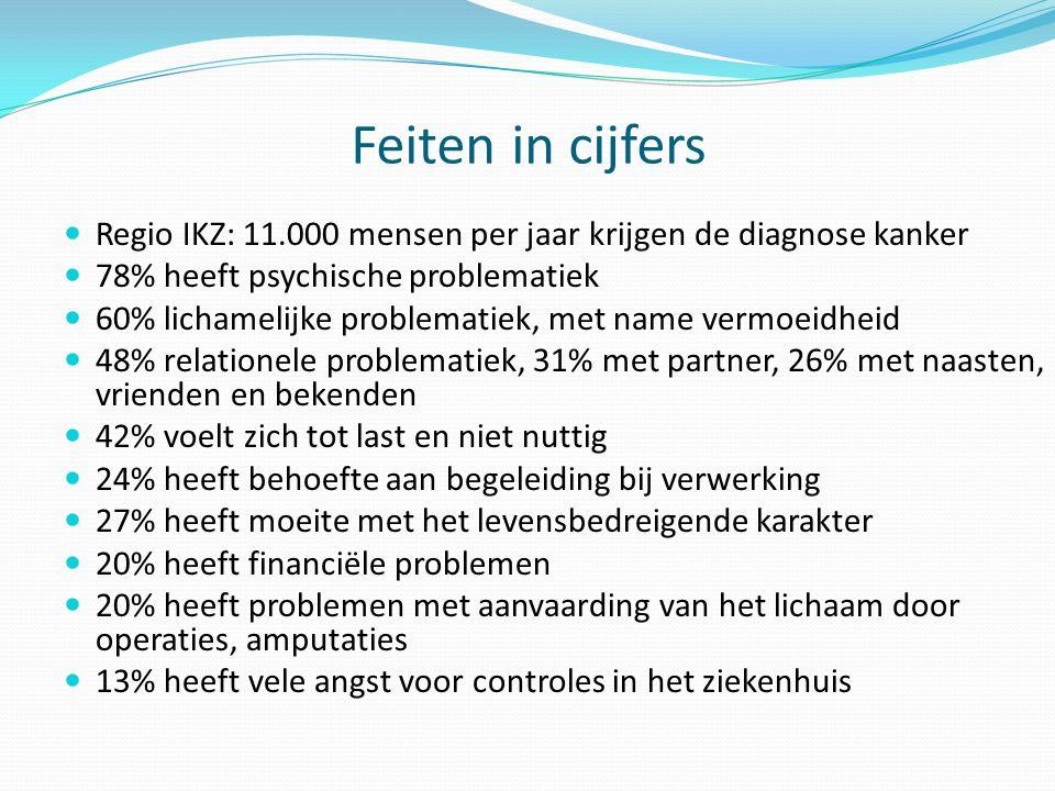 Feiten in cijfers Regio IKZ: 11.000 mensen per jaar krijgen de diagnose kanker. 78% heeft psychische problematiek.