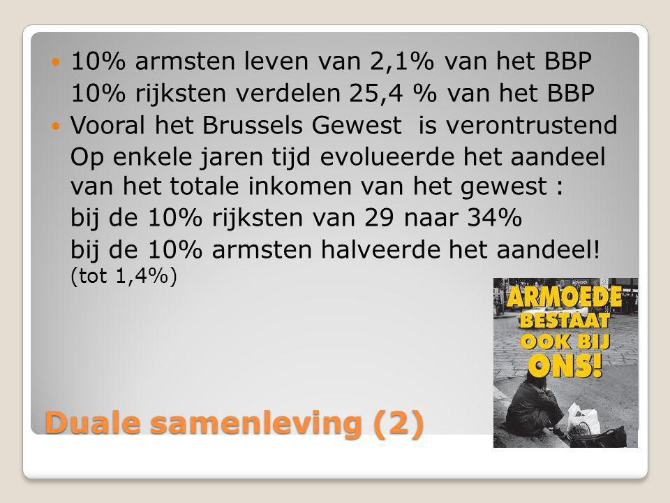 Duale samenleving (2) 10% armsten leven van 2,1% van het BBP
