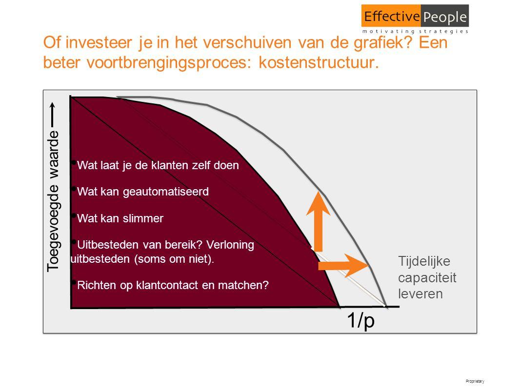 Of investeer je in het verschuiven van de grafiek