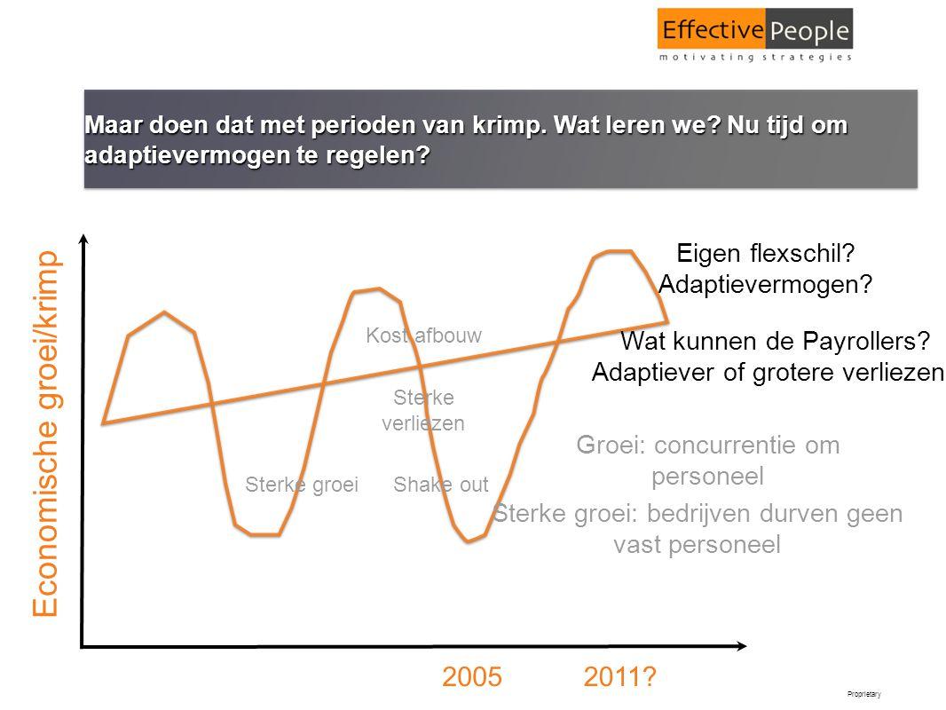 Economische groei/krimp