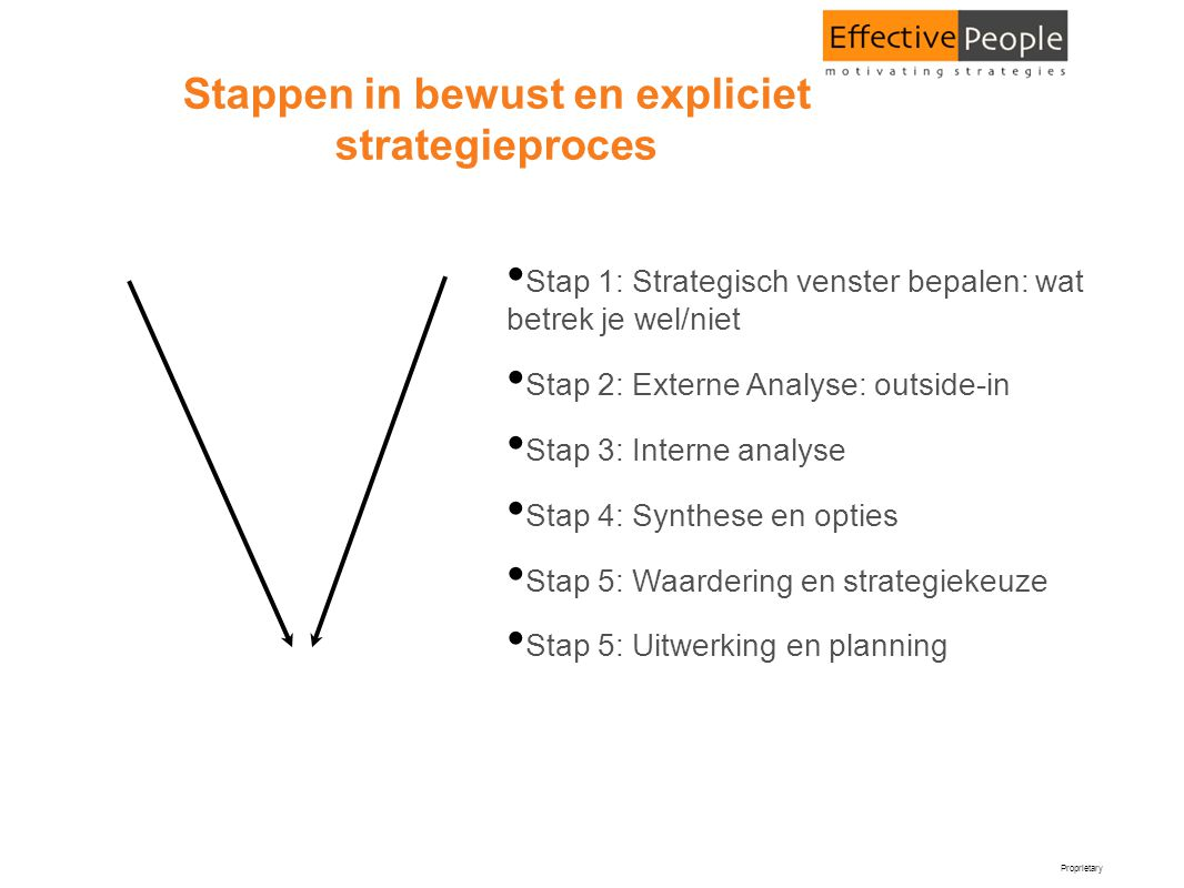 Stappen in bewust en expliciet strategieproces