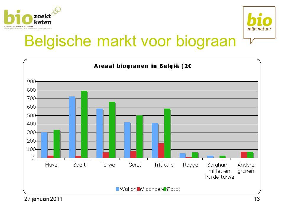 Belgische markt voor biograan