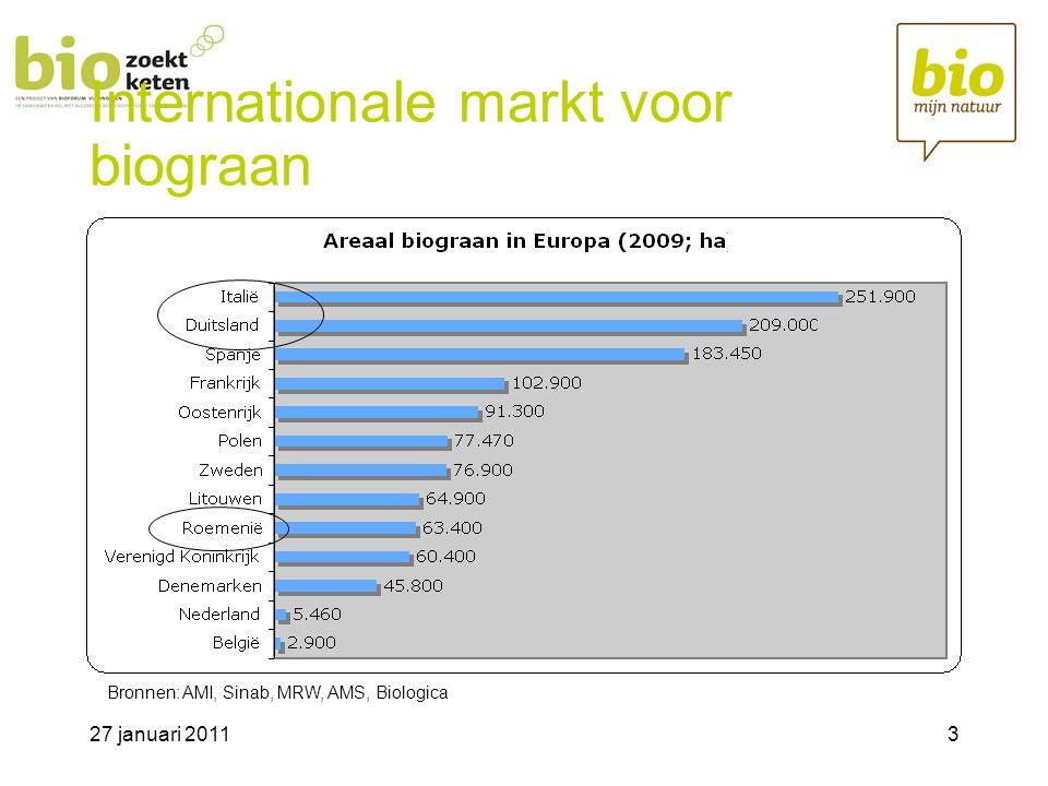 Internationale markt voor biograan